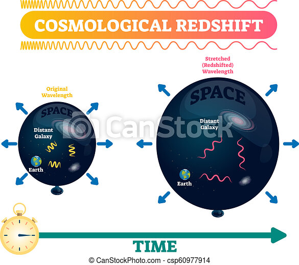 Cosmological redshift vector illustration. Stretched space wavelength. - csp60977914