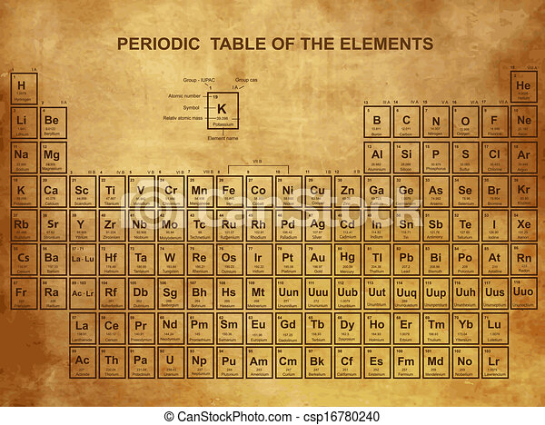 Periodic Table of the Elements - csp16780240