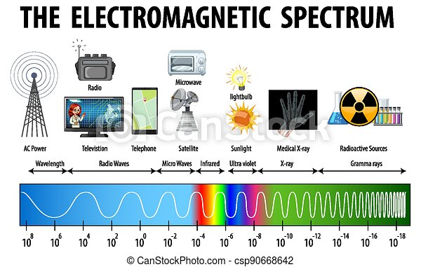 Science Electromagnetic Spectrum diagram - csp90668642