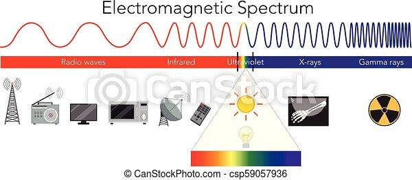 Science Electromagnetic Spectrum diagram - csp59057936