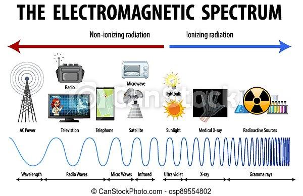 Science Electromagnetic Spectrum diagram - csp89554802